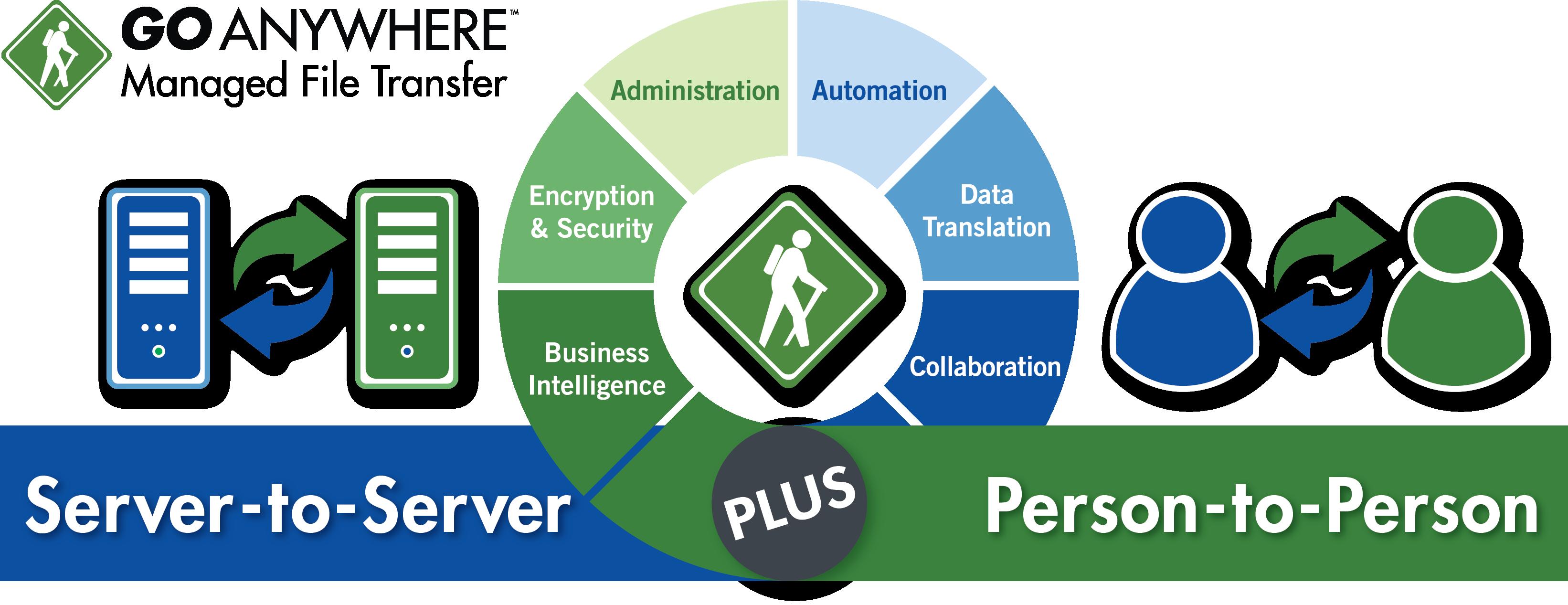 GoAnywhere_Overview___Partner_Diagram